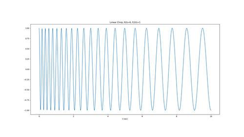 スイープ波形 低周波治療器